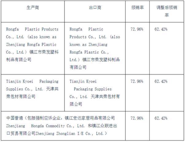 美国商务部宣布对进口自中国的扎带作出双反终裁